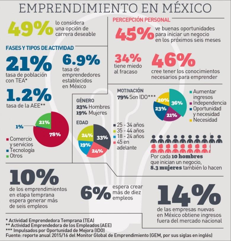 emprendimiento-en-México-978x1024.jpg