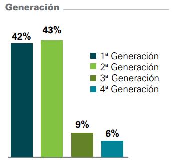 Supervivencia de la Empresa Familiar respecto a las generaciones según estudio de KPMG