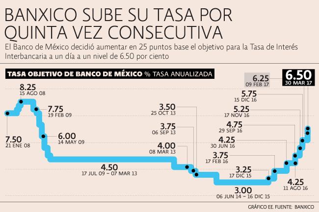 Gráfica por El Economista