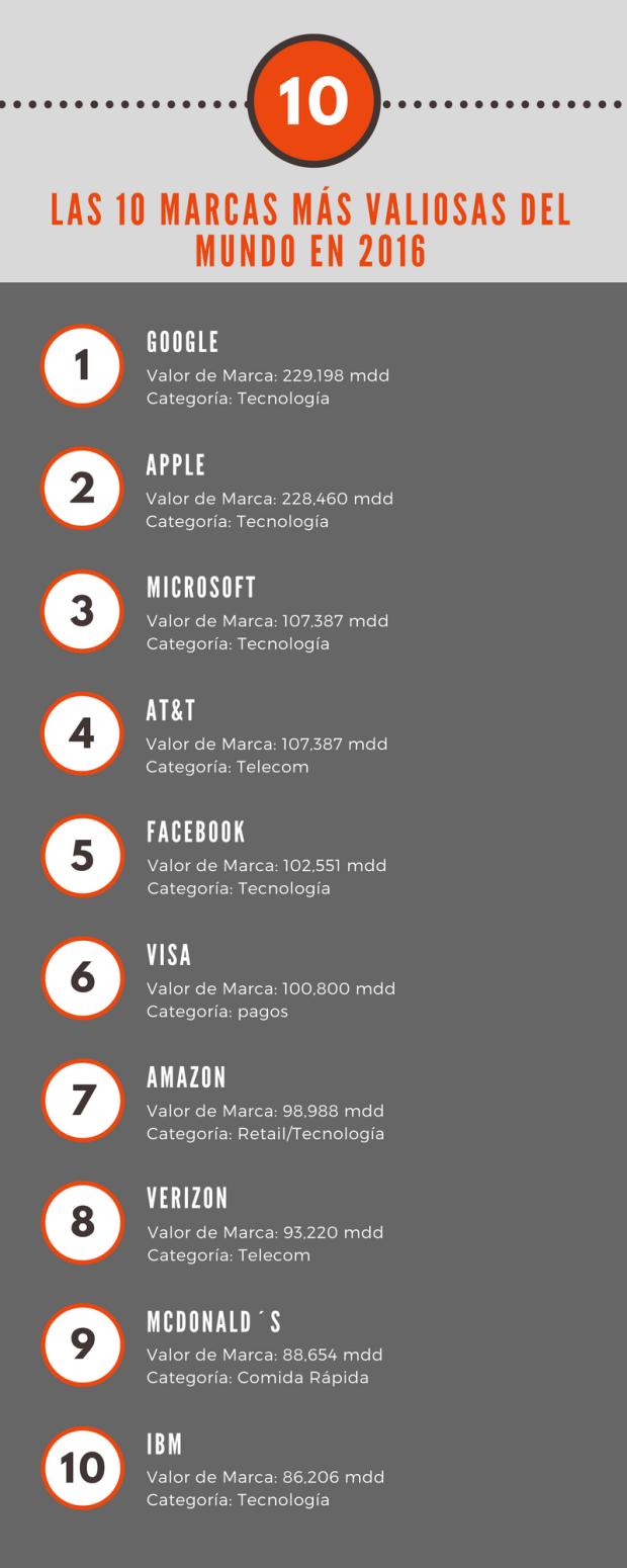 Las 10 marcas más valiosas del mundo en 2016.png