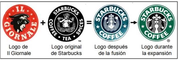 02 - Evolución del logo