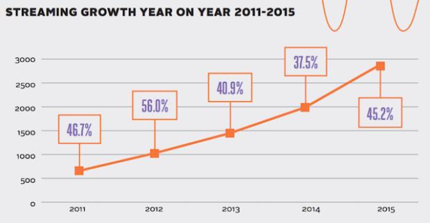 IFPI-2016-streaming-growth
