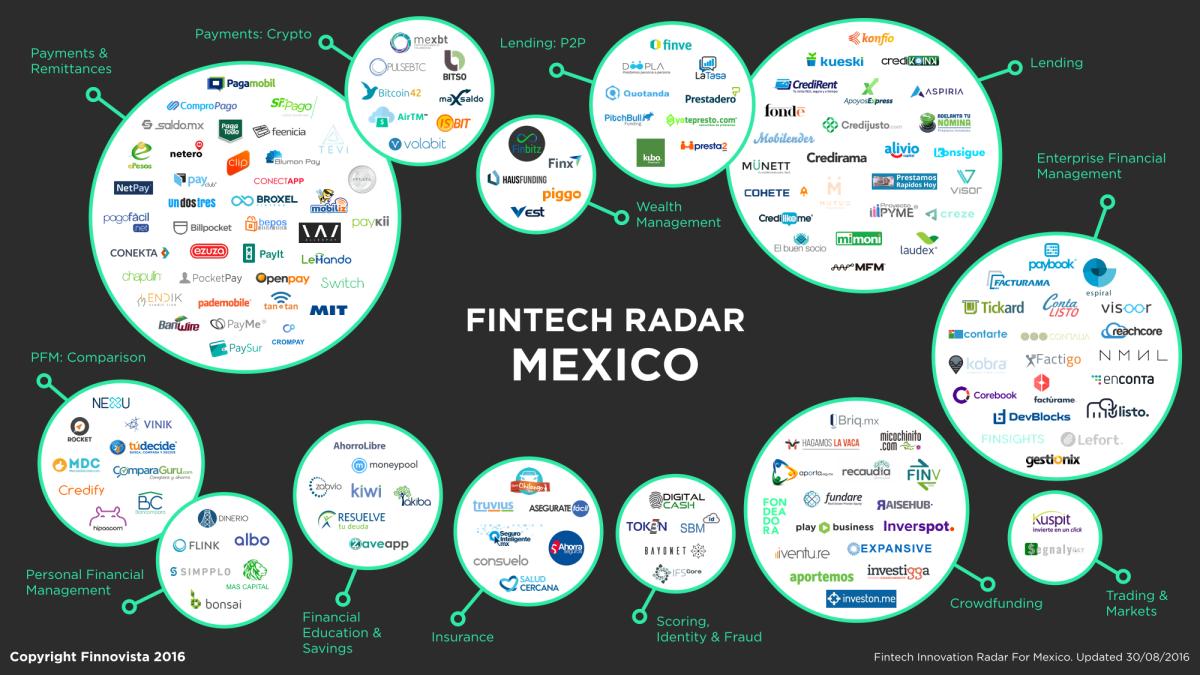 México y las Empresas Fintech ¿Cuántas hay?