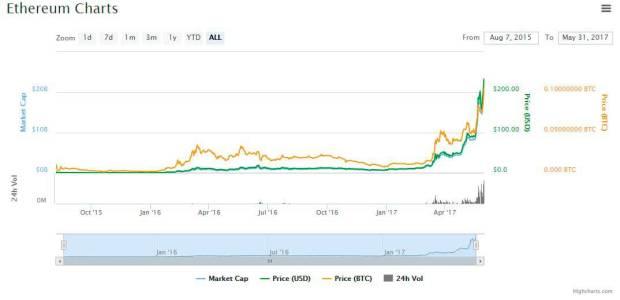 eth-v-bitcoin-record
