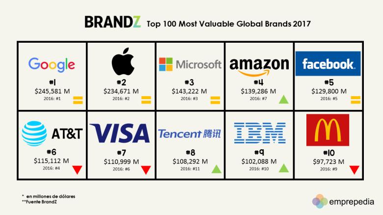 top 2017 brand