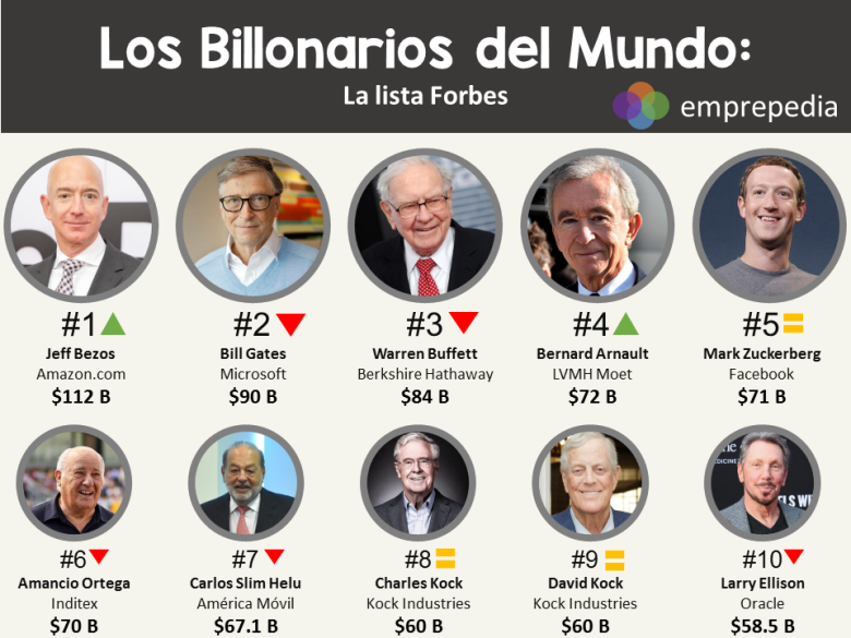 lista forbes 2018 completa